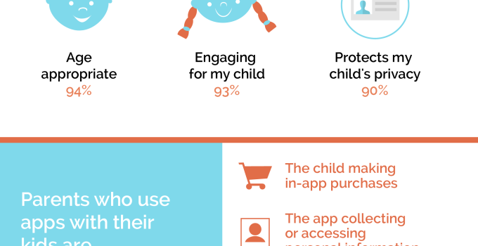 Most parents concerned about in-app purchases, recent survey reports
