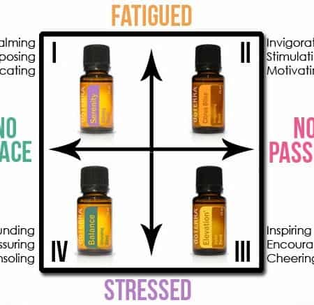 Mood Support with DoTerra Essential Oils